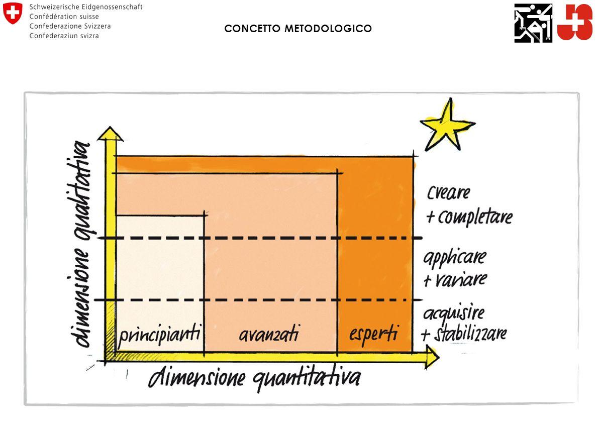 CONCETTO METODOLOGICO