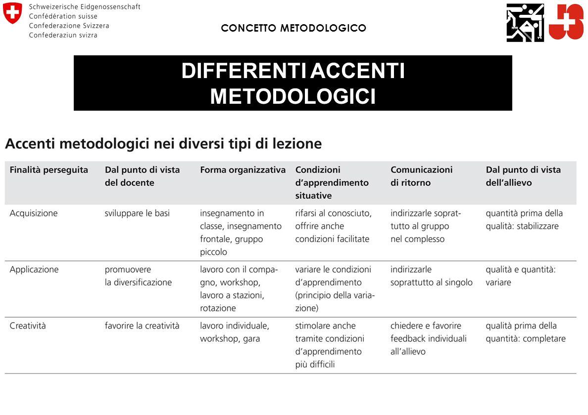 CONCETTO METODOLOGICO DIFFERENTI ACCENTI METODOLOGICI