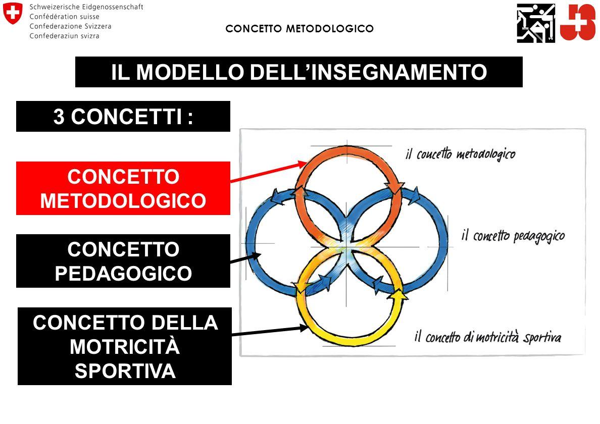 CONCETTO METODOLOGICO IL MODELLO DELL'INSEGNAMENTO