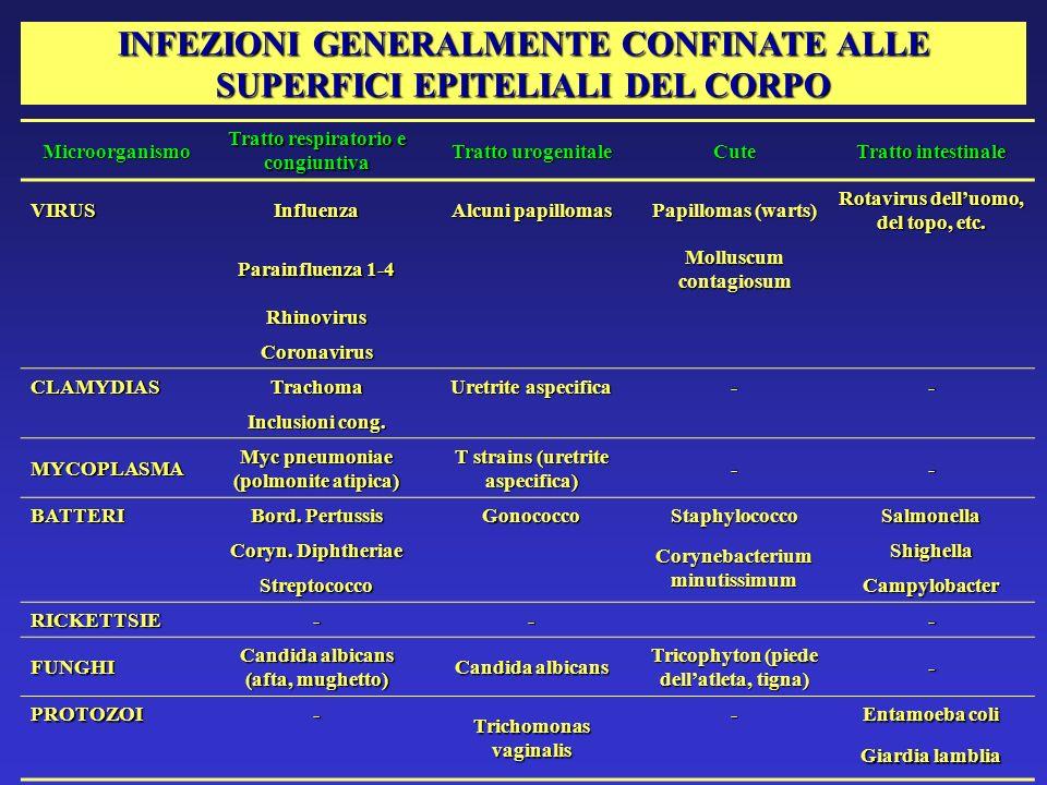 INFEZIONI GENERALMENTE CONFINATE ALLE SUPERFICI EPITELIALI DEL CORPO