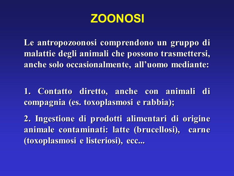 ZOONOSI Le antropozoonosi comprendono un gruppo di malattie degli animali che possono trasmettersi, anche solo occasionalmente, all'uomo mediante: