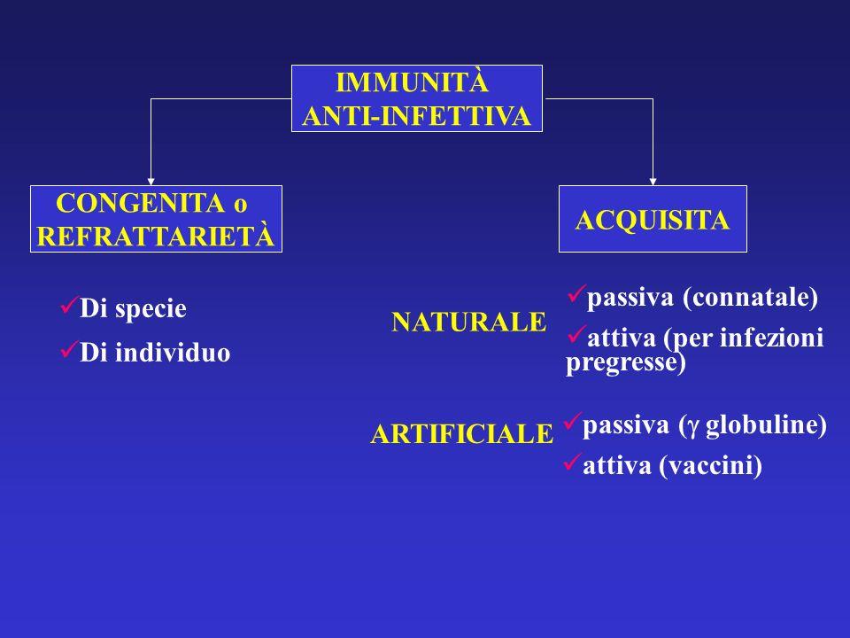 IMMUNITÀ ANTI-INFETTIVA. CONGENITA o. REFRATTARIETÀ. ACQUISITA. passiva (connatale) attiva (per infezioni pregresse)