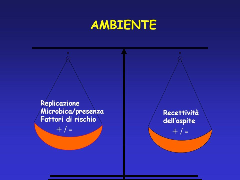 AMBIENTE + / - + / - Replicazione Microbica/presenza