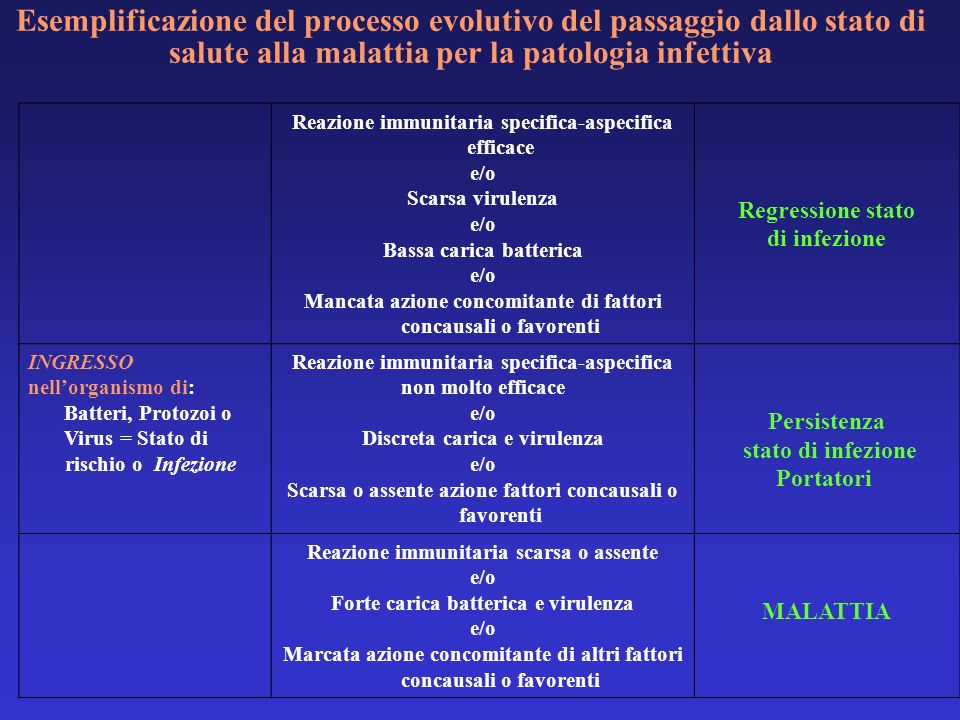Esemplificazione del processo evolutivo del passaggio dallo stato di salute alla malattia per la patologia infettiva