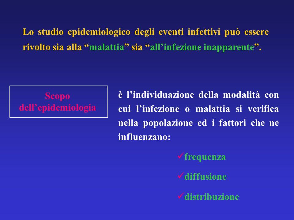 Scopo dell'epidemiologia