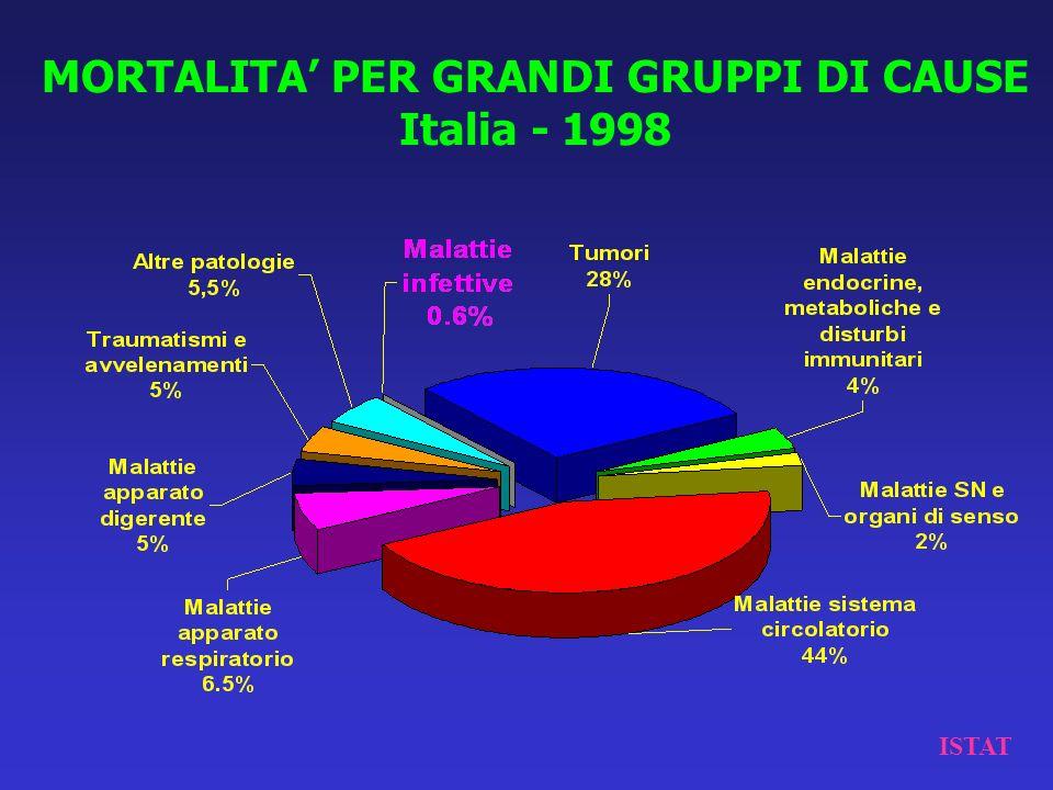 MORTALITA' PER GRANDI GRUPPI DI CAUSE Italia - 1998