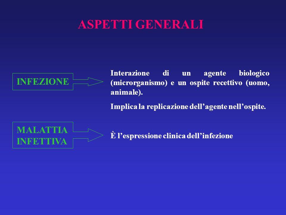 ASPETTI GENERALI INFEZIONE MALATTIA INFETTIVA