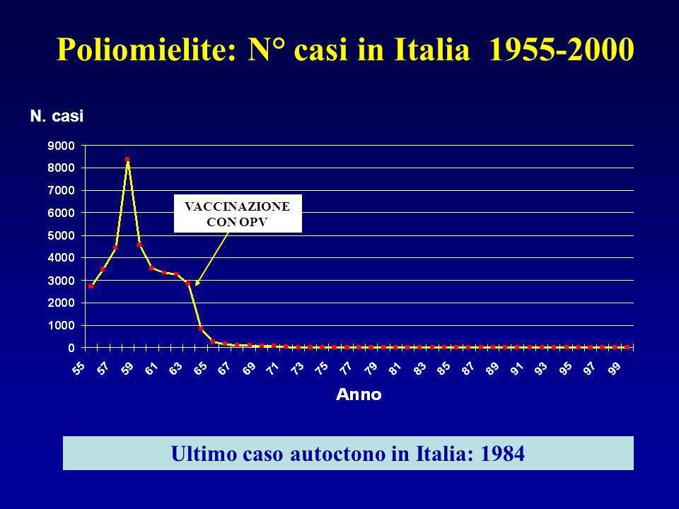 Poliomielite: N° casi in Italia 1955-2000