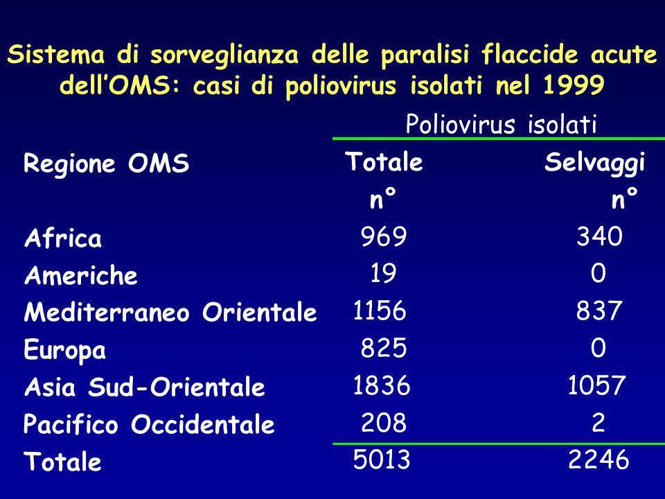 Sistema di sorveglianza delle paralisi flaccide acute dell'OMS: casi di poliovirus isolati nel 1999