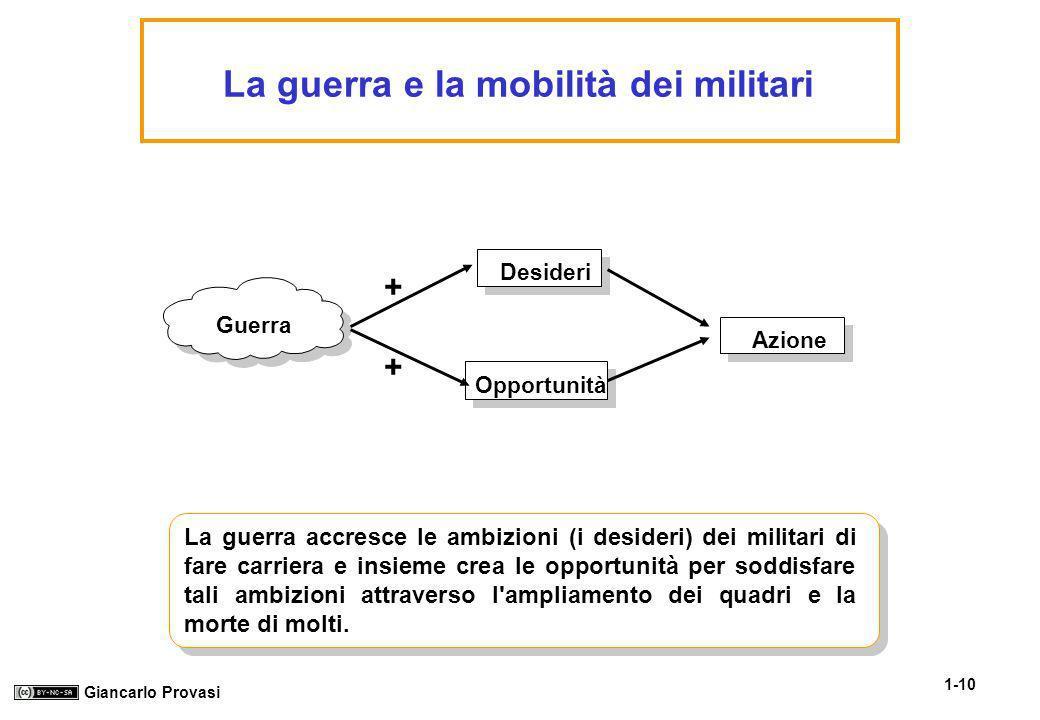 La guerra e la mobilità dei militari