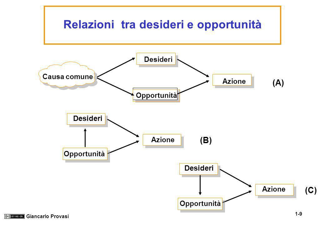 Relazioni tra desideri e opportunità