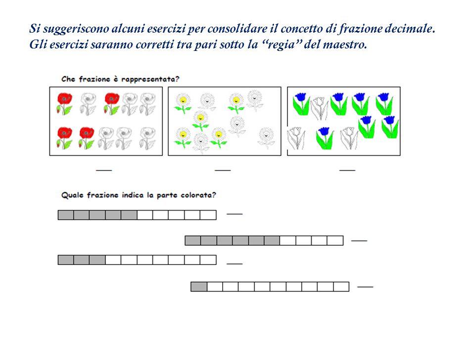 Si suggeriscono alcuni esercizi per consolidare il concetto di frazione decimale.