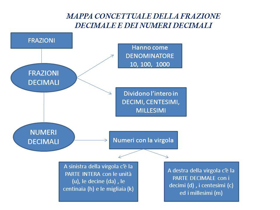 MAPPA CONCETTUALE DELLA FRAZIONE DECIMALE E DEI NUMERI DECIMALI