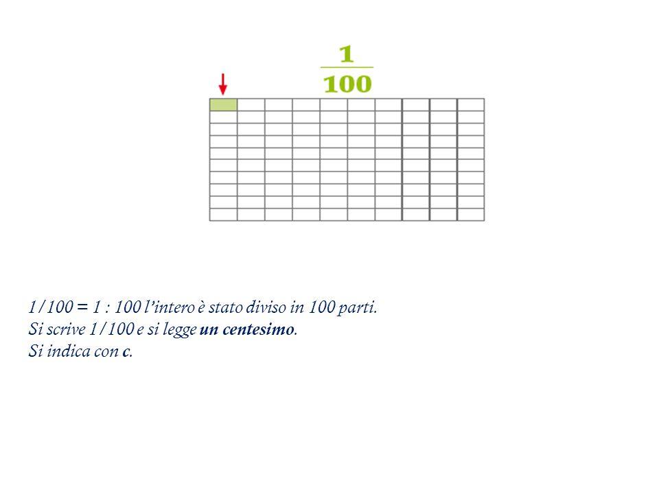 1/100 = 1 : 100 l'intero è stato diviso in 100 parti