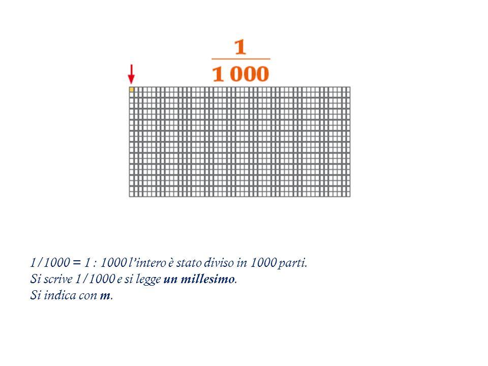 1/1000 = 1 : 1000 l'intero è stato diviso in 1000 parti