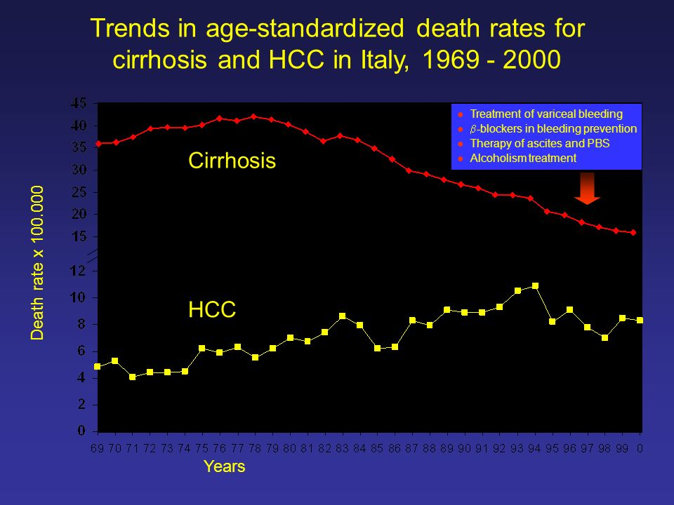 Trends in age-standardized death rates for cirrhosis and HCC in Italy, 1969 - 2000