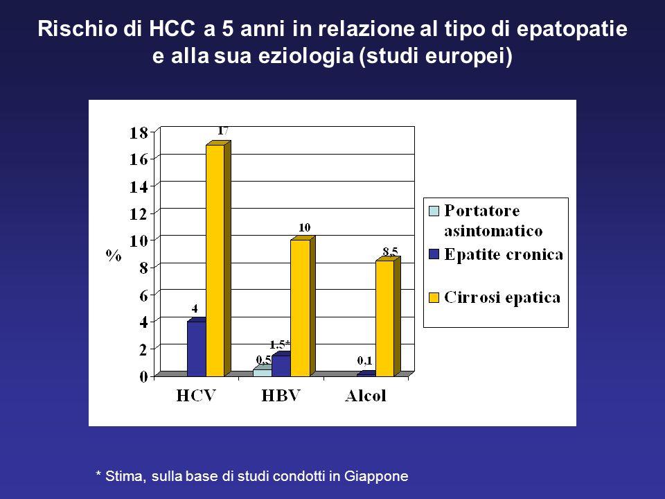 Rischio di HCC a 5 anni in relazione al tipo di epatopatie e alla sua eziologia (studi europei)