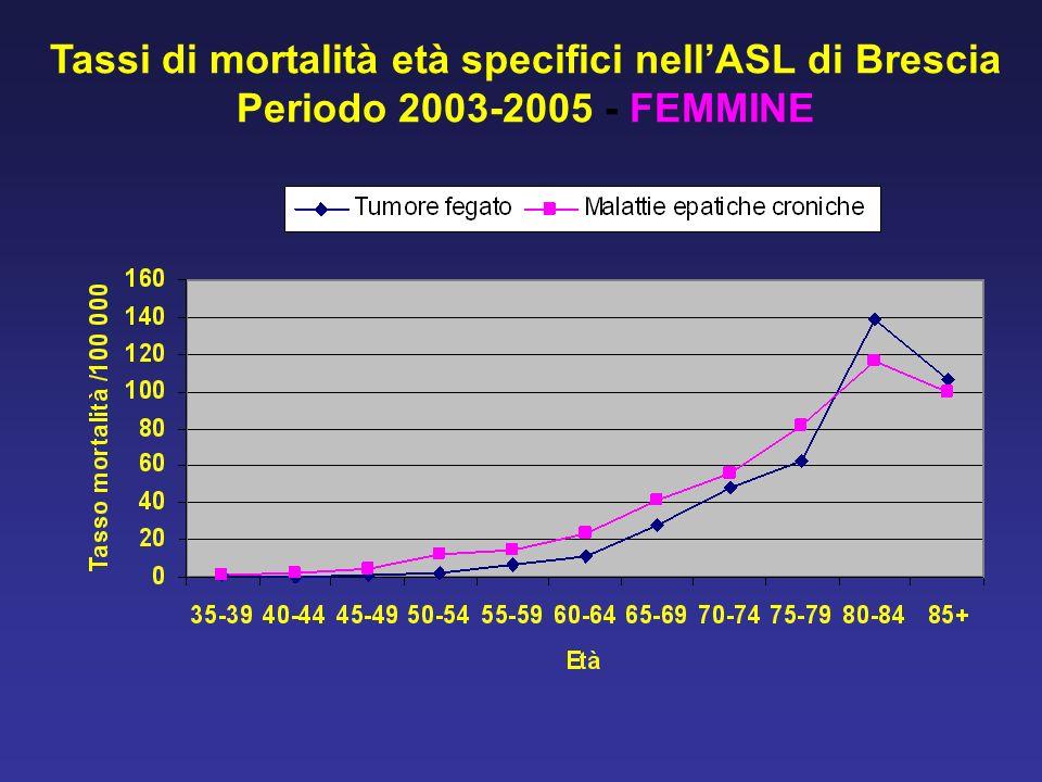 Tassi di mortalità età specifici nell'ASL di Brescia