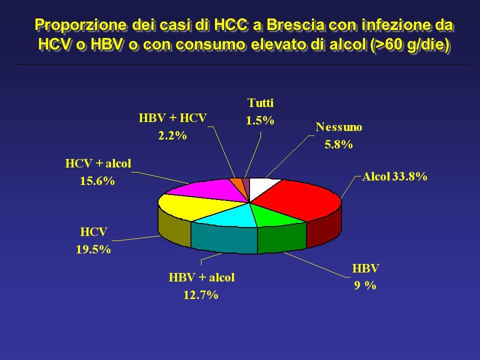 Proporzione dei casi di HCC a Brescia con infezione da HCV o HBV o con consumo elevato di alcol (>60 g/die)