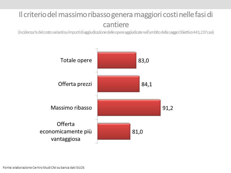 Il criterio del massimo ribasso genera maggiori costi nelle fasi di cantiere (incidenza % del costo varianti su importi di aggiudicazione delle opere aggiudicate nell'ambito della Legge Obiettivo 443, 237 casi)