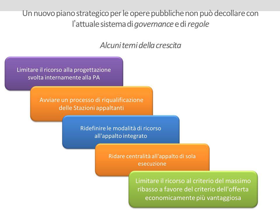 Un nuovo piano strategico per le opere pubbliche non può decollare con l'attuale sistema di governance e di regole Alcuni temi della crescita
