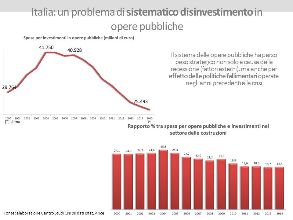 Italia: un problema di sistematico disinvestimento in opere pubbliche