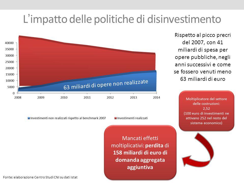 L'impatto delle politiche di disinvestimento