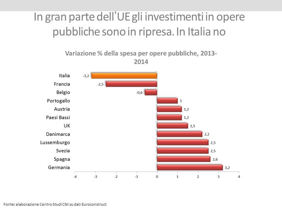 In gran parte dell'UE gli investimenti in opere pubbliche sono in ripresa. In Italia no