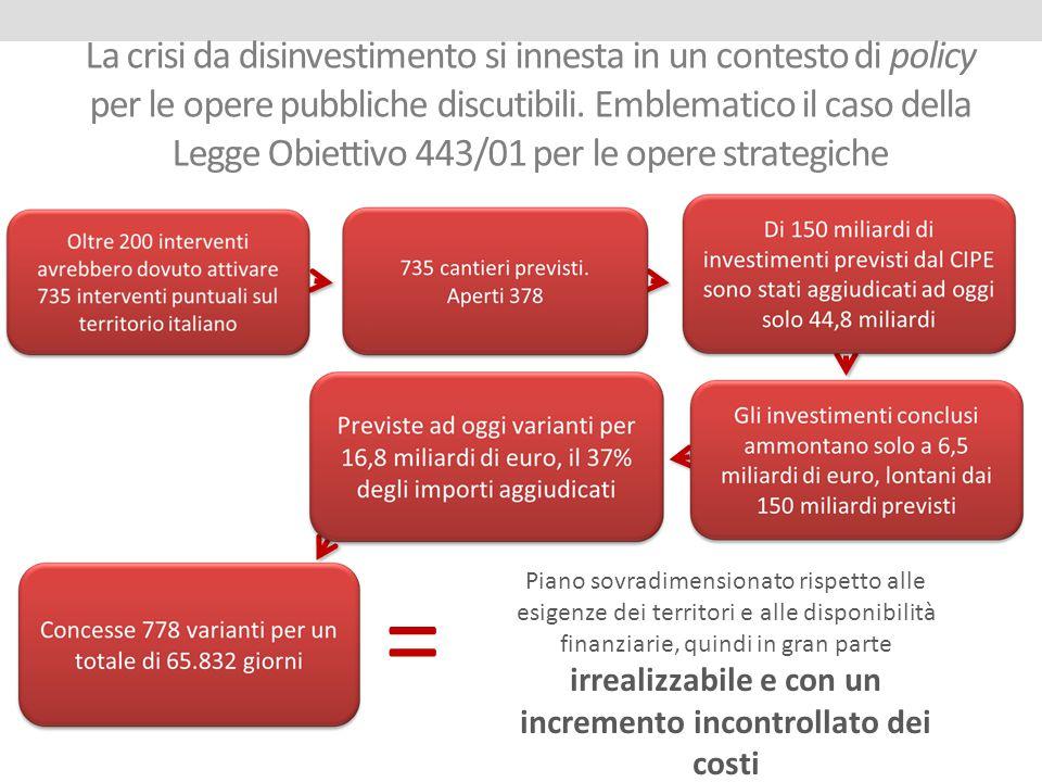 La crisi da disinvestimento si innesta in un contesto di policy per le opere pubbliche discutibili. Emblematico il caso della Legge Obiettivo 443/01 per le opere strategiche