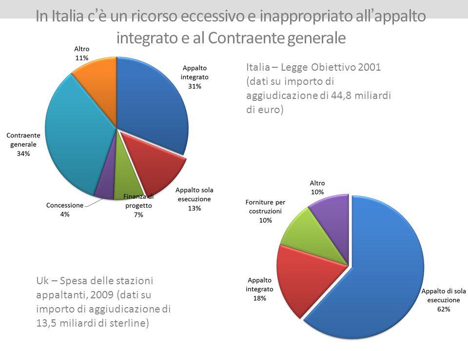In Italia c'è un ricorso eccessivo e inappropriato all'appalto integrato e al Contraente generale
