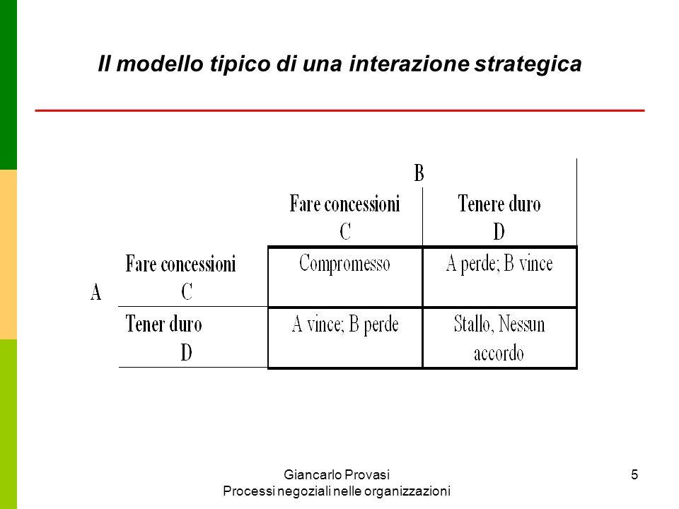 Il modello tipico di una interazione strategica