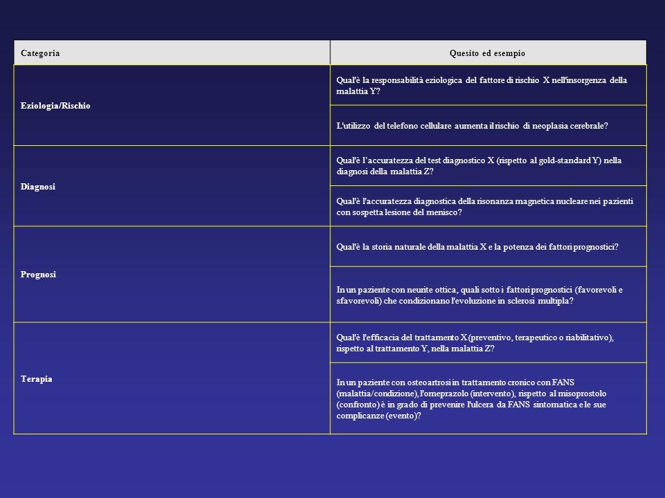Categoria Quesito ed esempio Eziologia/Rischio