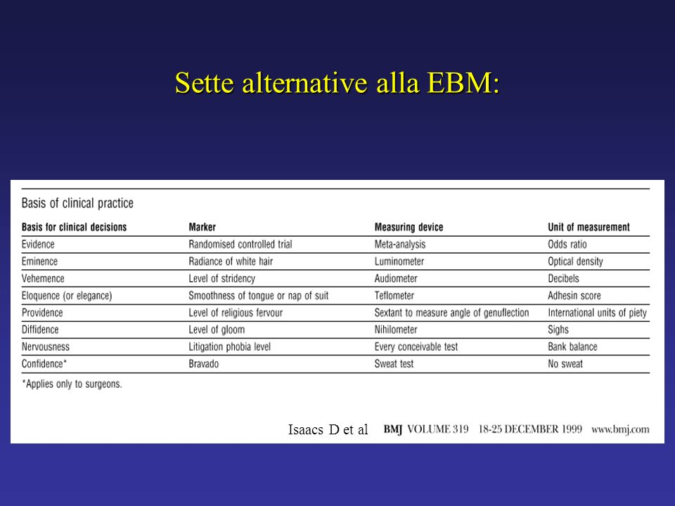 Sette alternative alla EBM: