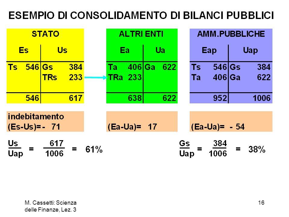 M. Cassetti: Scienza delle Finanze, Lez. 3