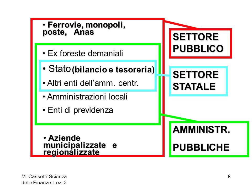 SETTORE PUBBLICO Stato SETTORE STATALE AMMINISTR. PUBBLICHE