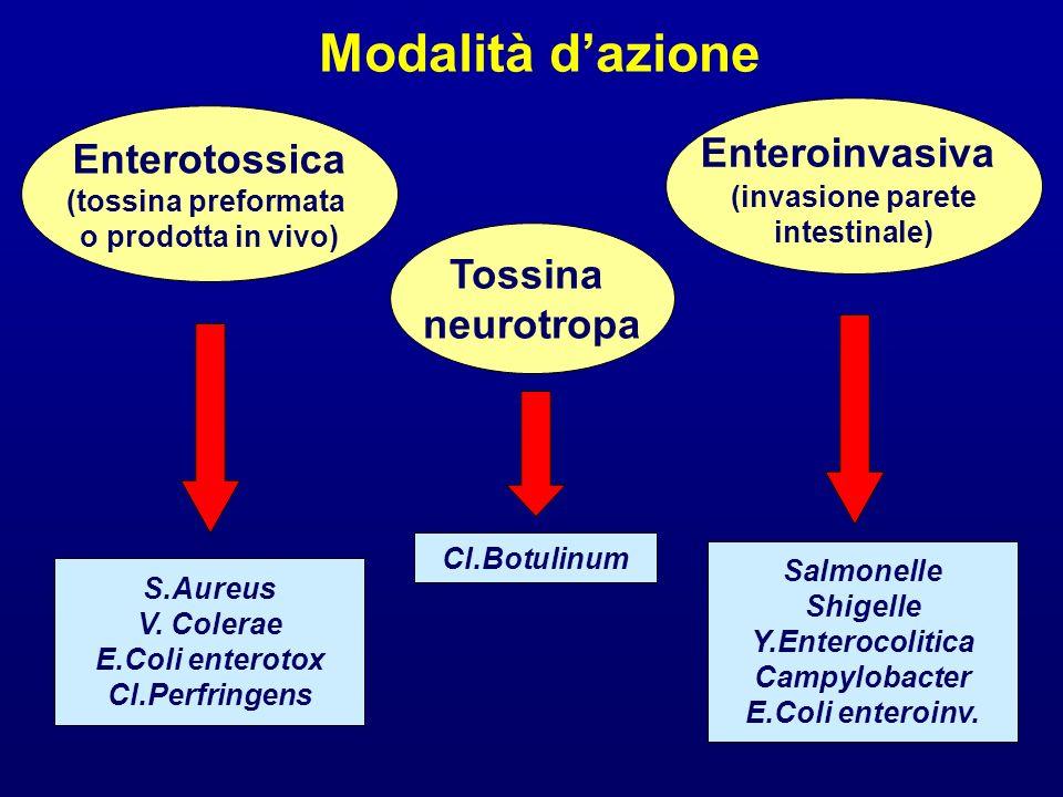 Modalità d'azione Enteroinvasiva Enterotossica Tossina neurotropa