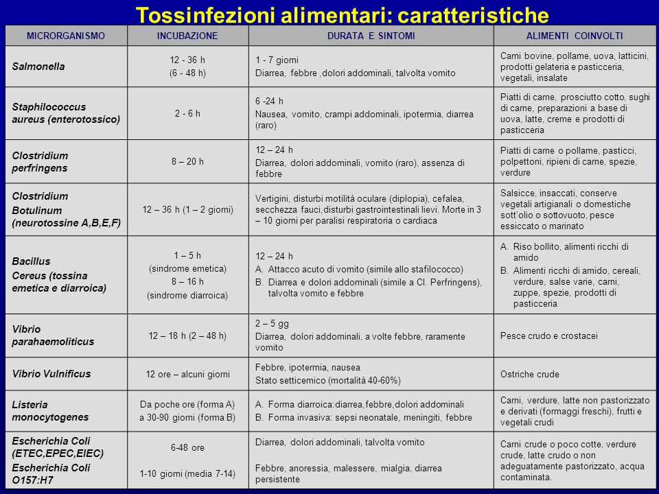 Tossinfezioni alimentari: caratteristiche