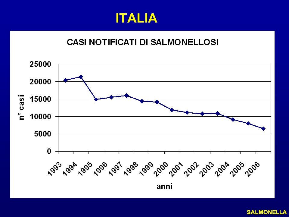 ITALIA L'OMS stima che nella maggior parte degli stati europei viene denunciato all'autorità sanitaria solo il 10% delle tossinfezioni alimentari.