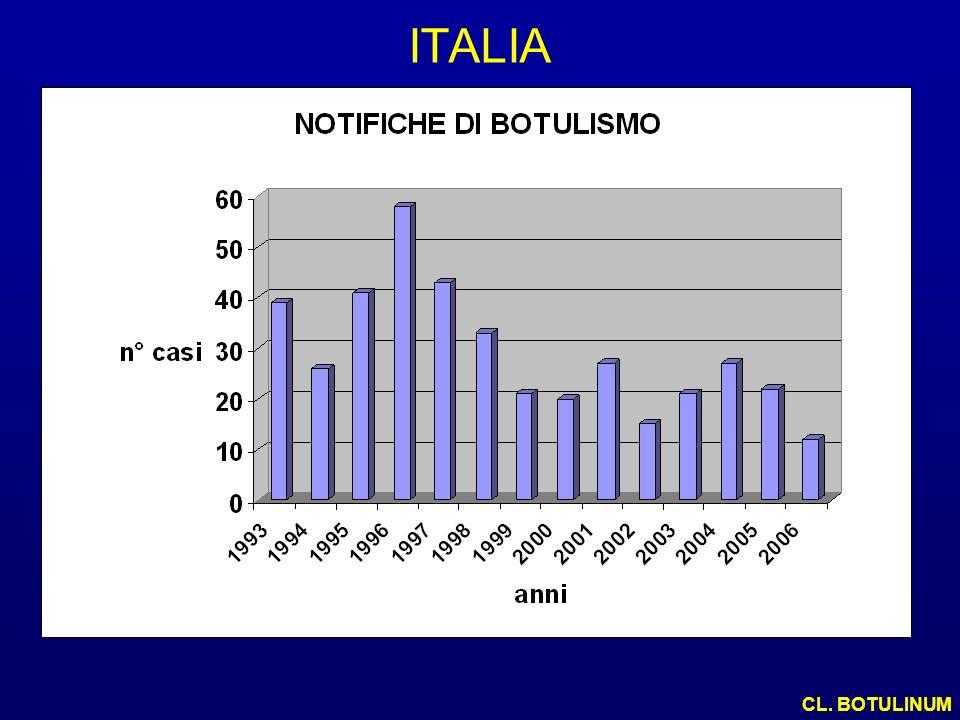ITALIA CL. BOTULINUM