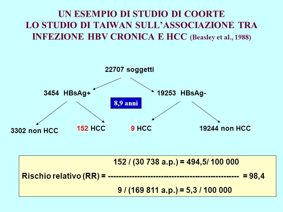 UN ESEMPIO DI STUDIO DI COORTE LO STUDIO DI TAIWAN SULL'ASSOCIAZIONE TRA INFEZIONE HBV CRONICA E HCC (Beasley et al., 1988)