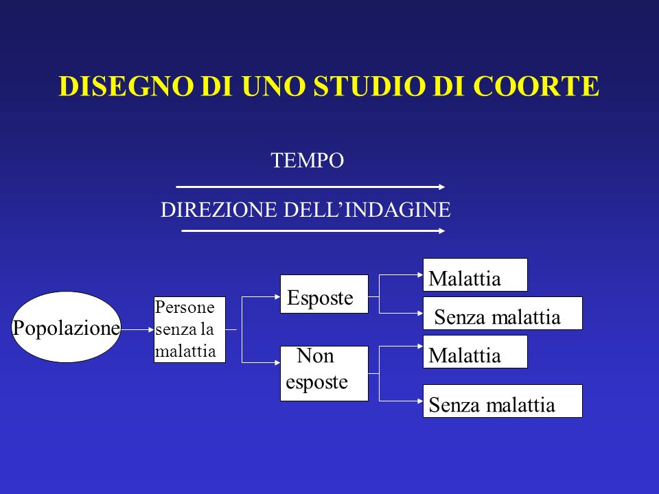 DISEGNO DI UNO STUDIO DI COORTE