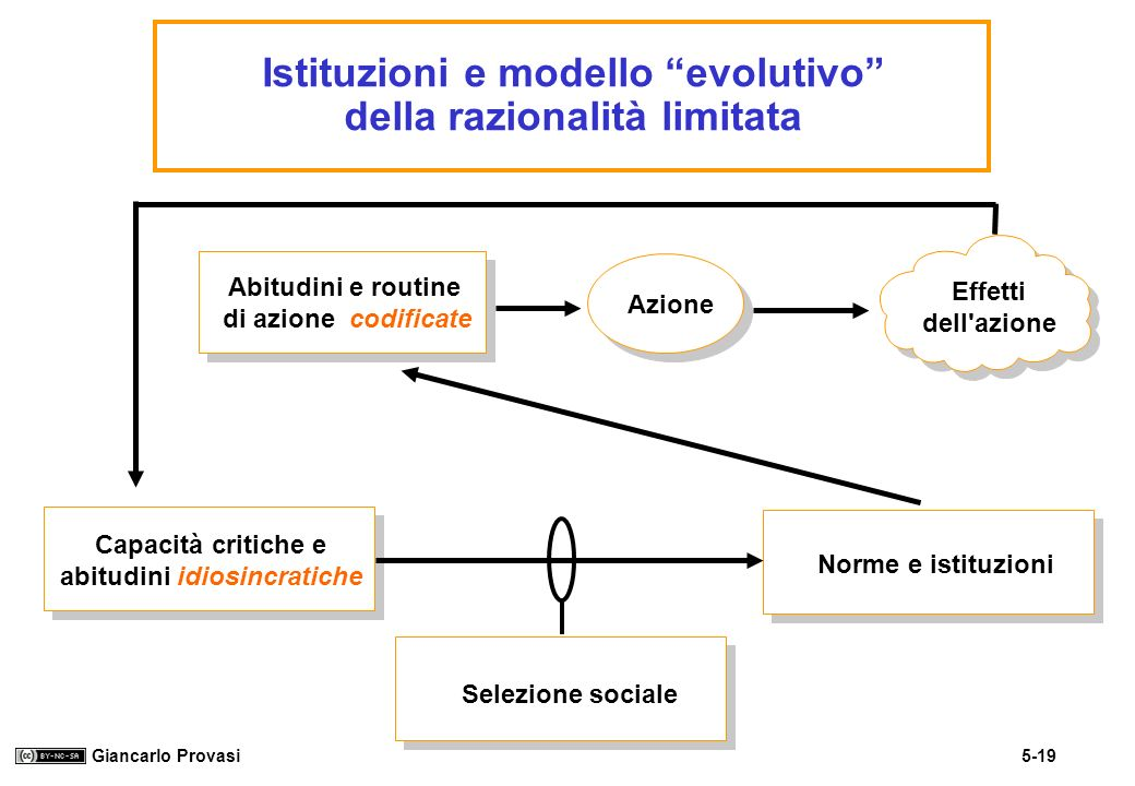 Istituzioni e modello evolutivo della razionalità limitata