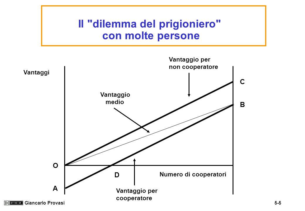 Il dilemma del prigioniero con molte persone