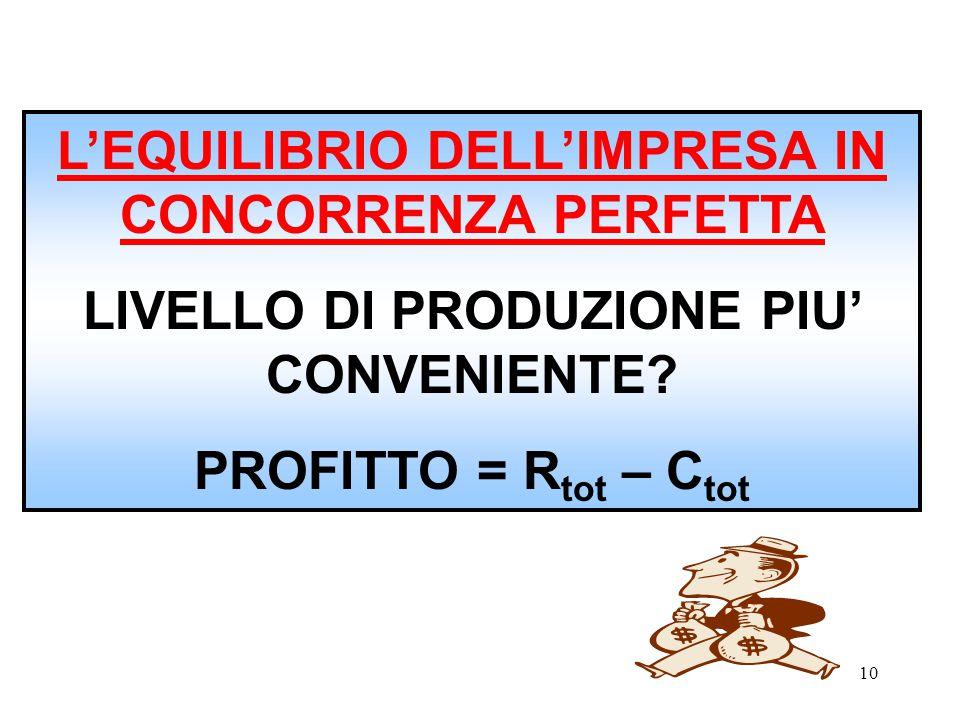 L'EQUILIBRIO DELL'IMPRESA IN CONCORRENZA PERFETTA