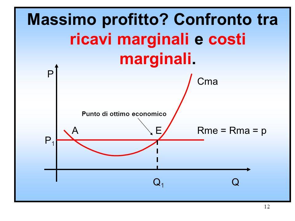 Massimo profitto Confronto tra ricavi marginali e costi marginali.