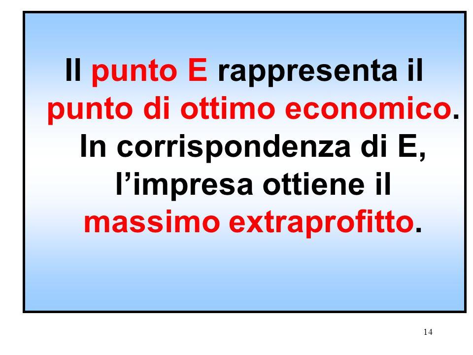 Il punto E rappresenta il punto di ottimo economico