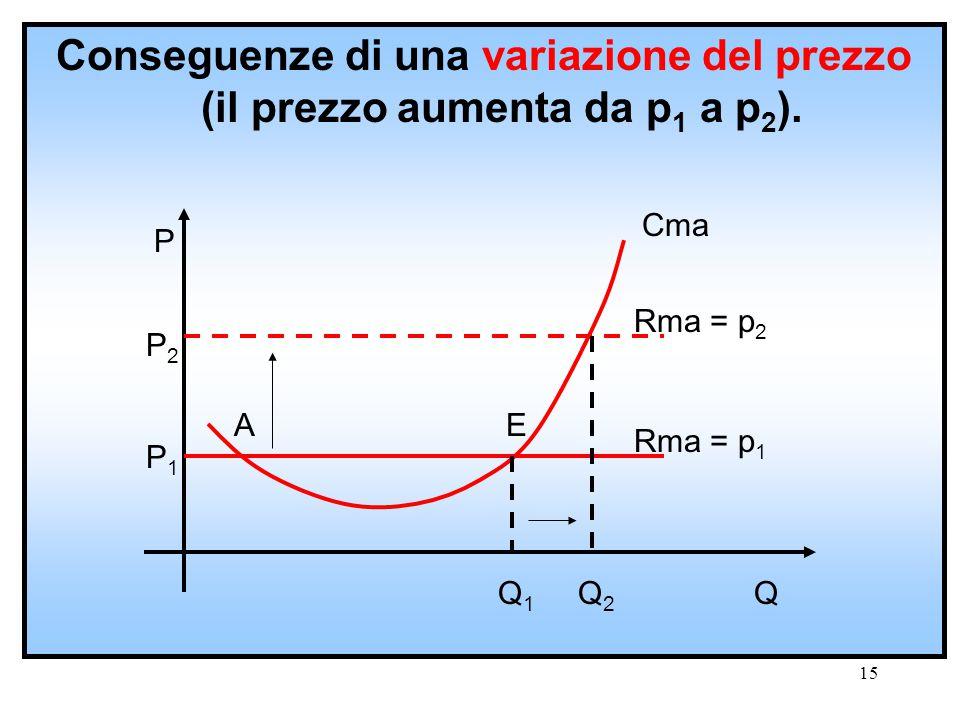 Conseguenze di una variazione del prezzo (il prezzo aumenta da p1 a p2).