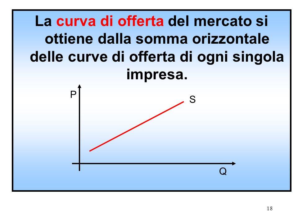 La curva di offerta del mercato si ottiene dalla somma orizzontale delle curve di offerta di ogni singola impresa.