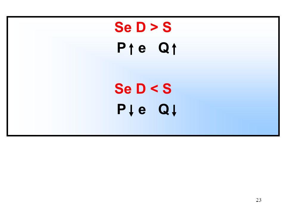 Se D > S P e Q Se D < S
