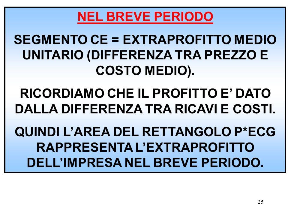 NEL BREVE PERIODO SEGMENTO CE = EXTRAPROFITTO MEDIO UNITARIO (DIFFERENZA TRA PREZZO E COSTO MEDIO).